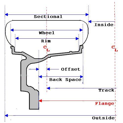 track_offset