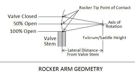RockerGeometry