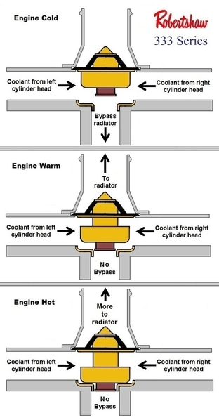 Controlled bypass cooling system